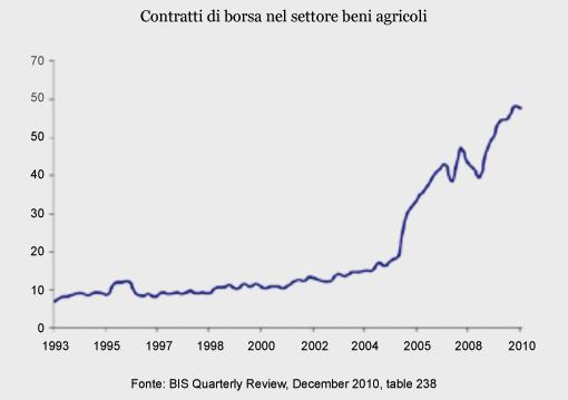 agricola boccea agricoltura bio contratti di borsa settore terreni agricoli_inchieste la Repubblica