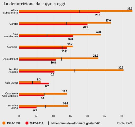 agricola boccea agricoltura bio roma denutrizione dal 1990 a oggi inchieste de la repubblica